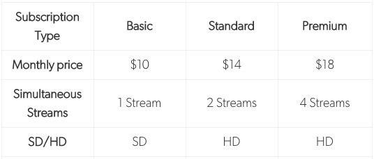 BINGE subscription pricing table